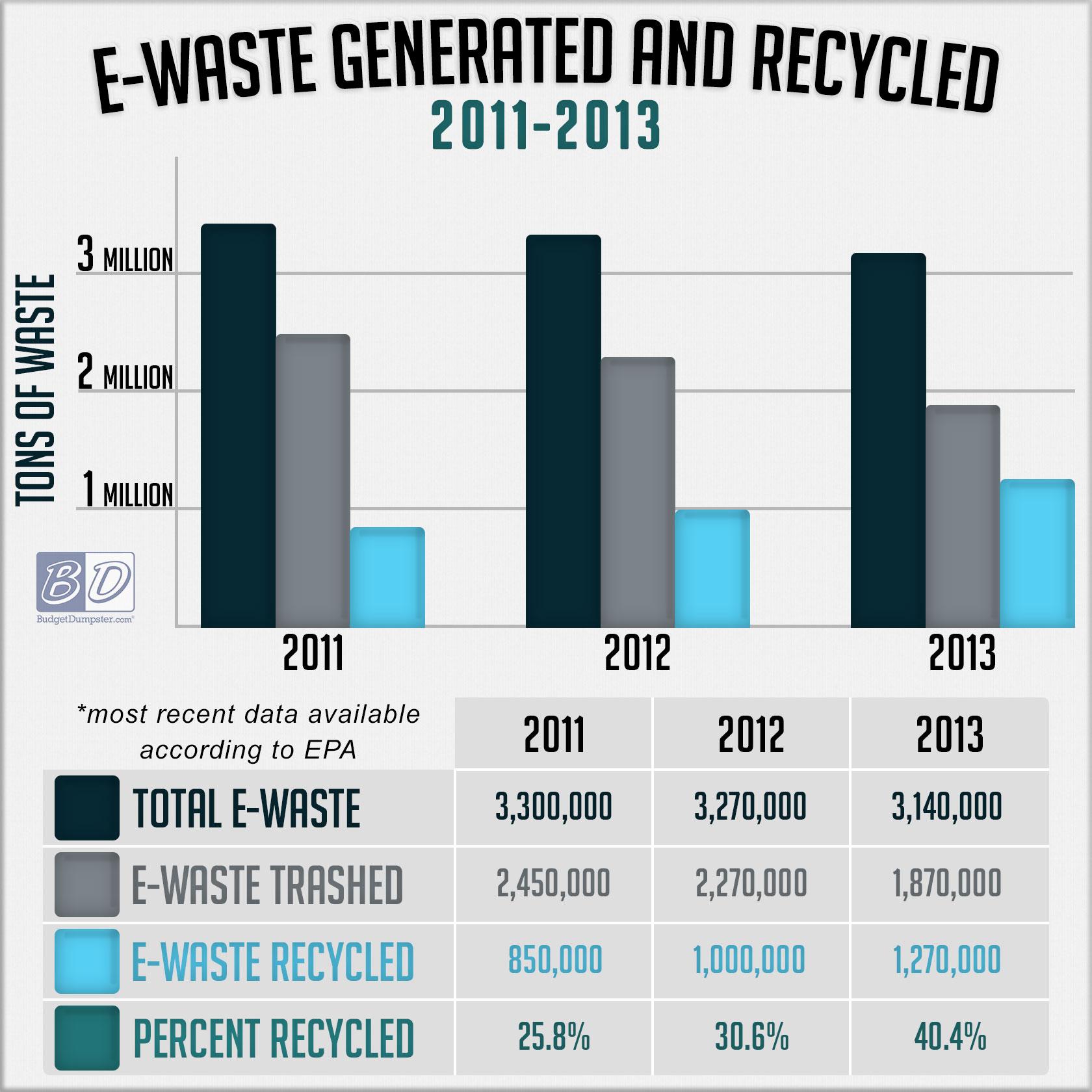 where-does-e-waste-go