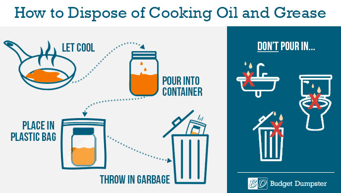 How to Properly Dispose of Grease & Cooking Oil | Budget