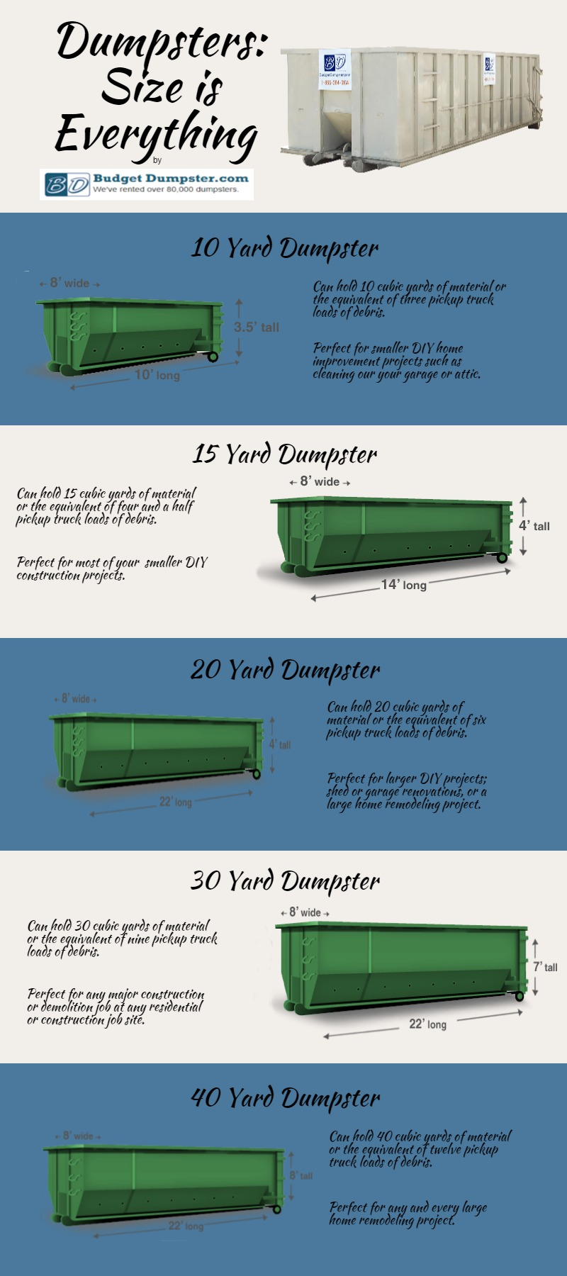 Dumpsters - Size is Everything