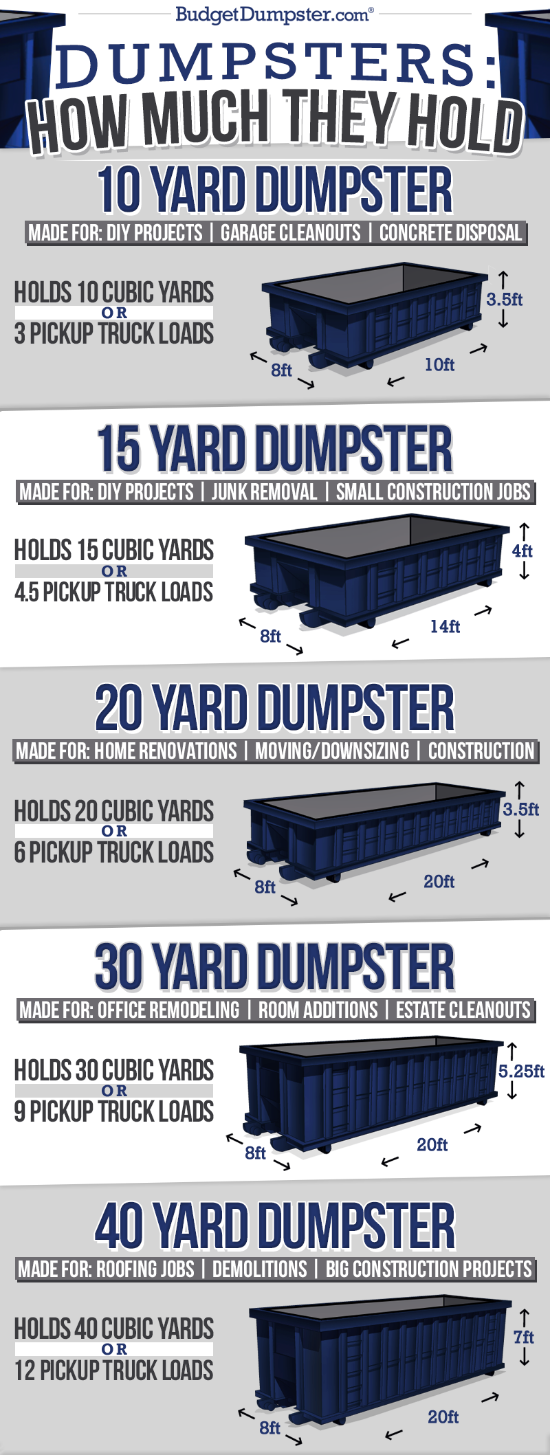 Dumpster Sizes and How Much They Hold