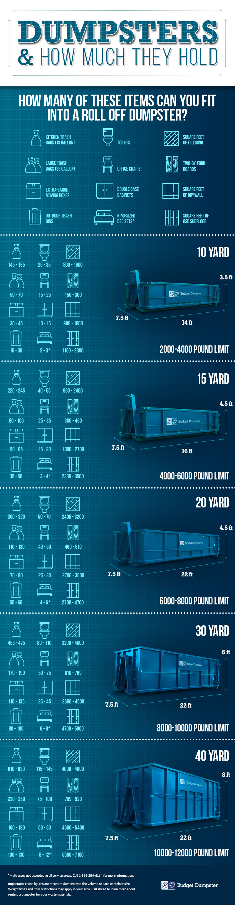 Dumpster Sizes Images for Comparing Container Volumes