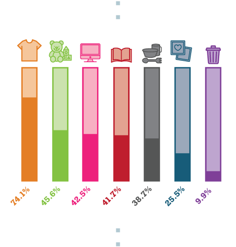 Chart Depicting What Items Were Most Commonly Decluttered