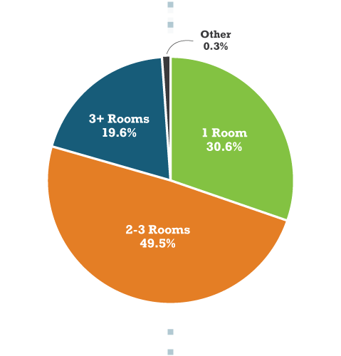 Pie Chart Depicting How Many Rooms Were Decluttered on Average