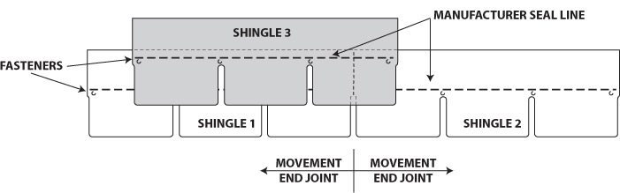 Shingle Overlap