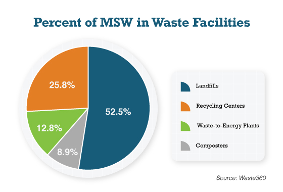 Percent of MSW in Waste Facilities