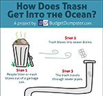 How Does Trash Get Into the Ocean?